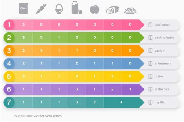 stappenplan-gewichtsbeheersing-het-gooi