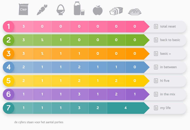 stappenplan-gewichtsbeheersing-het-gooi-groot